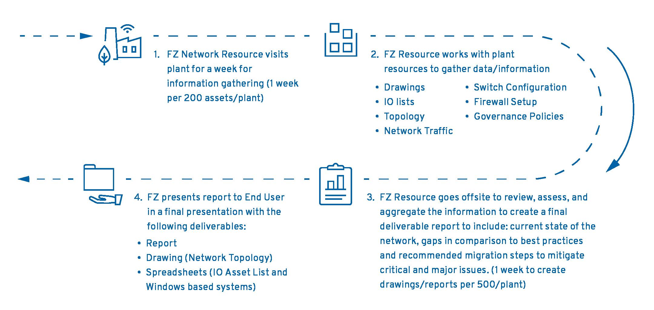 Industrial Networking Customer Roadmap@4x