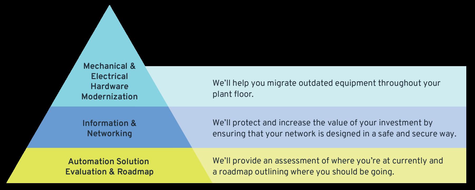 pyramid graphic of modernization process