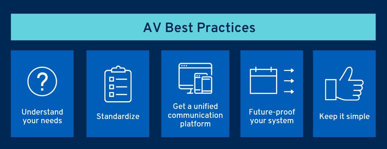 AV Best Practices graphic